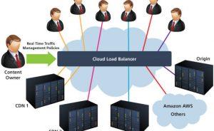 cloud_load_balancer